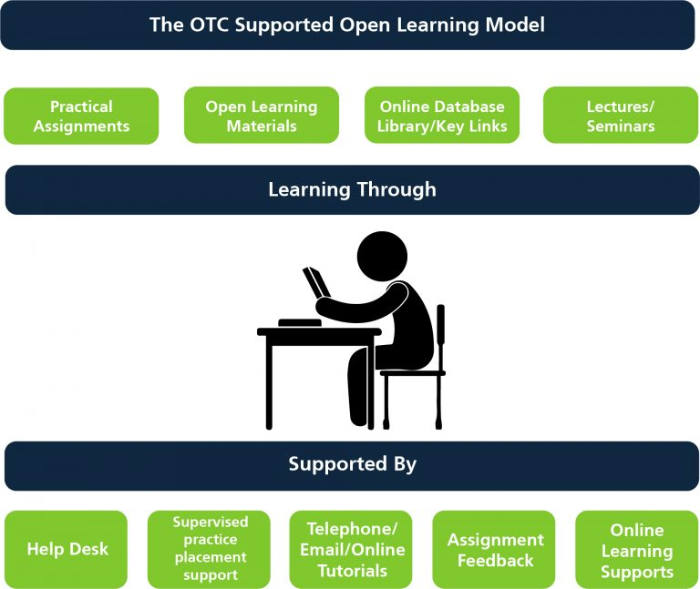 SOL, supported open learning, tutor
